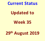 Current Status Updated to Week 35 29th August 2019